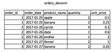 Orders Denorm